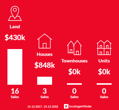 Average sales prices and volume of sales in Kingsholme, QLD 4208