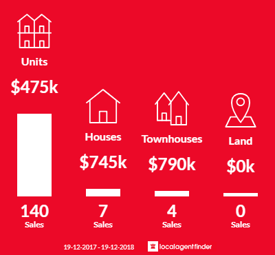 Average sales prices and volume of sales in Kingston, ACT 2604