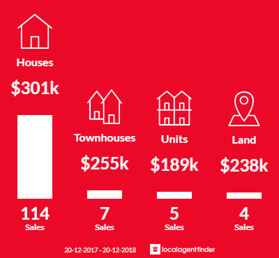Average sales prices and volume of sales in Kingston, QLD 4114