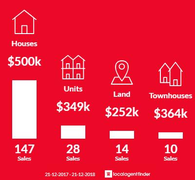 Average sales prices and volume of sales in Kingston, TAS 7050