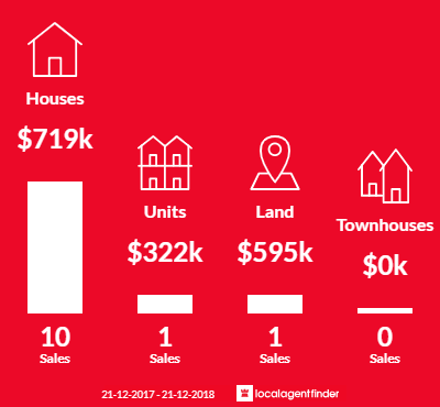 Average sales prices and volume of sales in Kingston Park, SA 5049