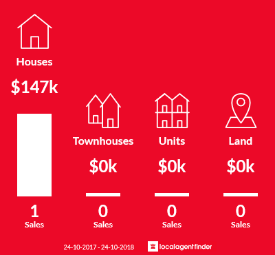 Average sales prices and volume of sales in Kingsvale, NSW 2587