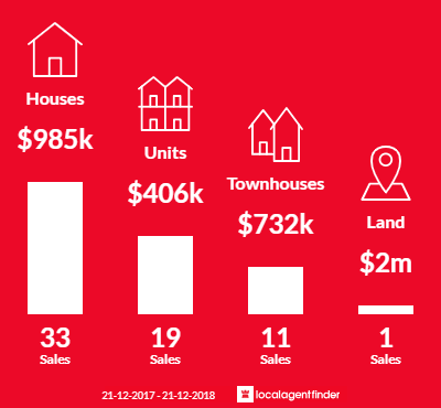 Average sales prices and volume of sales in Kingsville, VIC 3012