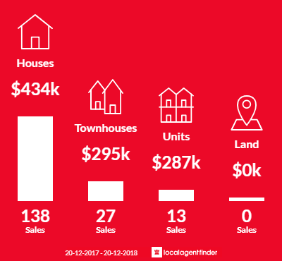 Average sales prices and volume of sales in Kippa-Ring, QLD 4021