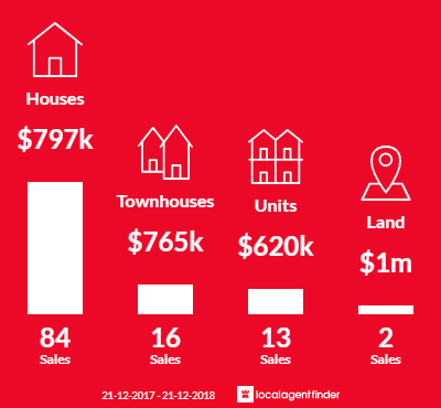 Average sales prices and volume of sales in Knoxfield, VIC 3180