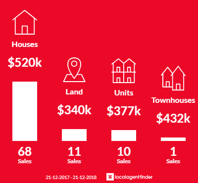 Average sales prices and volume of sales in Koo Wee Rup, VIC 3981