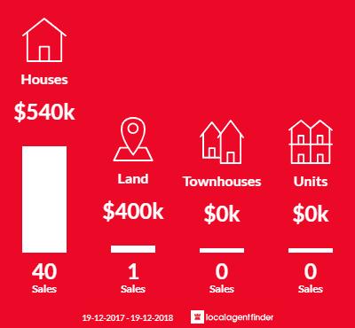 Average sales prices and volume of sales in Koonawarra, NSW 2530