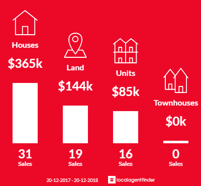 Average sales prices and volume of sales in Kooralbyn, QLD 4285