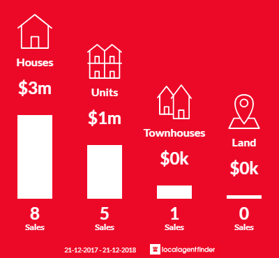 Average sales prices and volume of sales in Kooyong, VIC 3144