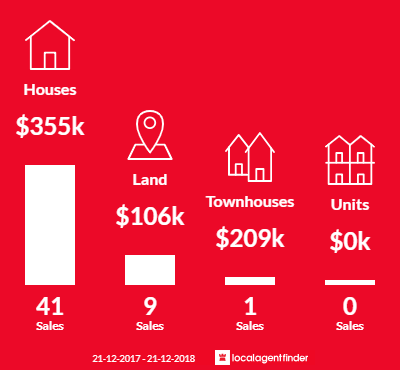 Average sales prices and volume of sales in Koroit, VIC 3282