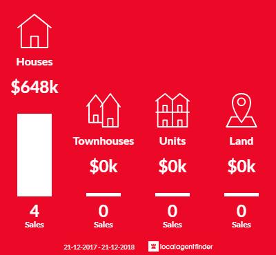 Average sales prices and volume of sales in Korweinguboora, VIC 3461