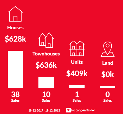 Average sales prices and volume of sales in Kotara, NSW 2289