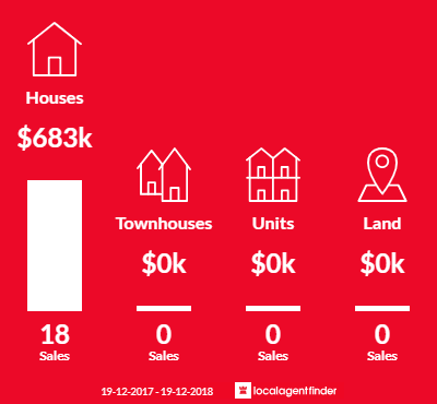 Average sales prices and volume of sales in Kotara South, NSW 2289