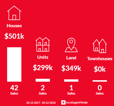 Average sales prices and volume of sales in Kuluin, QLD 4558
