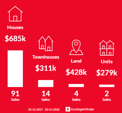Average sales prices and volume of sales in Kuraby, QLD 4112