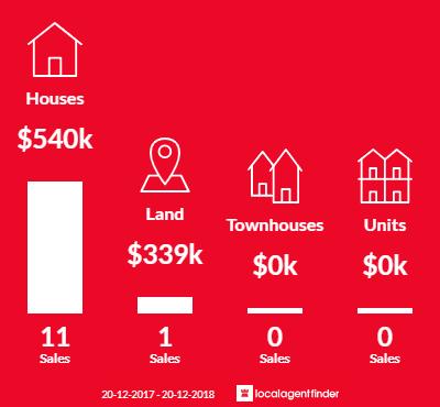 Average sales prices and volume of sales in Kureelpa, QLD 4560