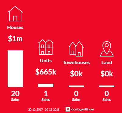 Average sales prices and volume of sales in Kurnell, NSW 2231