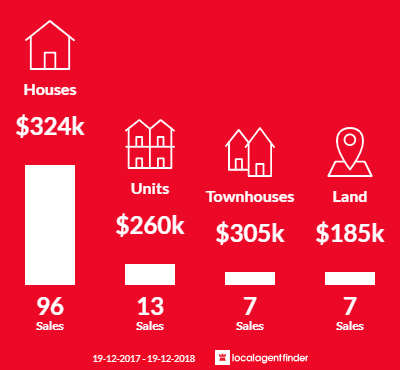 Average sales prices and volume of sales in Kurri Kurri, NSW 2327