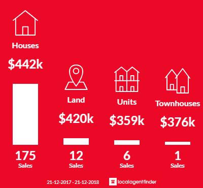 Average sales prices and volume of sales in Kurunjang, VIC 3337
