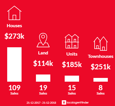 Average sales prices and volume of sales in Kyabram, VIC 3620