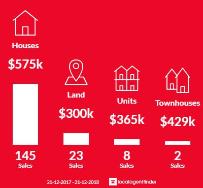 Average sales prices and volume of sales in Kyneton, VIC 3444