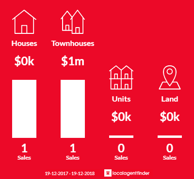 Average sales prices and volume of sales in La Perouse, NSW 2036