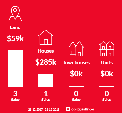 Average sales prices and volume of sales in Laanecoorie, VIC 3463