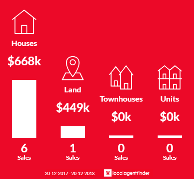 Average sales prices and volume of sales in Laceys Creek, QLD 4521
