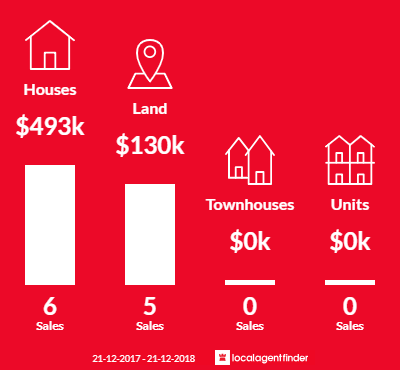 Average sales prices and volume of sales in Lake Bunga, VIC 3909