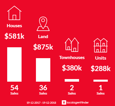 Average sales prices and volume of sales in Lake Cathie, NSW 2445