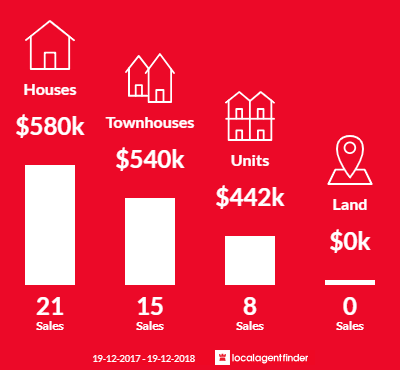 Average sales prices and volume of sales in Lake Illawarra, NSW 2528