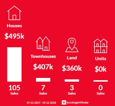 Average sales prices and volume of sales in Lake Munmorah, NSW 2259