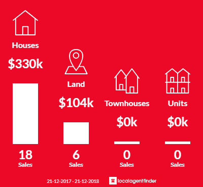 Average sales prices and volume of sales in Lake Tyers Beach, VIC 3909