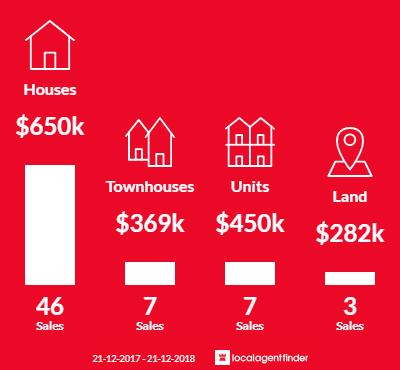 Average sales prices and volume of sales in Lake Wendouree, VIC 3350