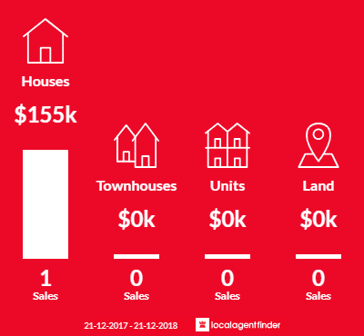 Average sales prices and volume of sales in Lalbert, VIC 3542