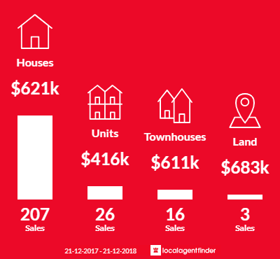 Average sales prices and volume of sales in Lalor, VIC 3075