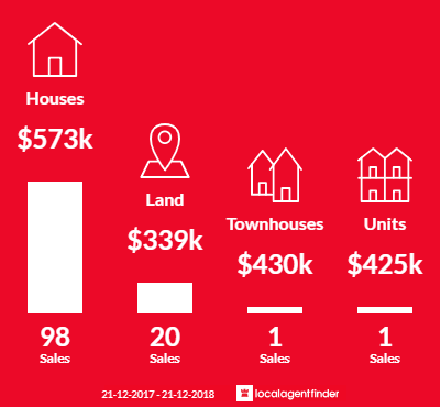 Average sales prices and volume of sales in Landsdale, WA 6065