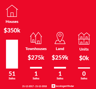 Average sales prices and volume of sales in Langford, WA 6147