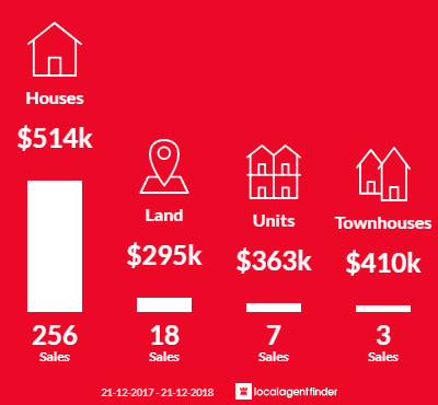 Average sales prices and volume of sales in Lara, VIC 3212