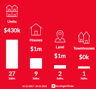 Average sales prices and volume of sales in Larrakeyah, NT 0820