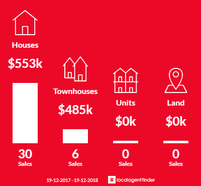 Average sales prices and volume of sales in Latham, ACT 2615