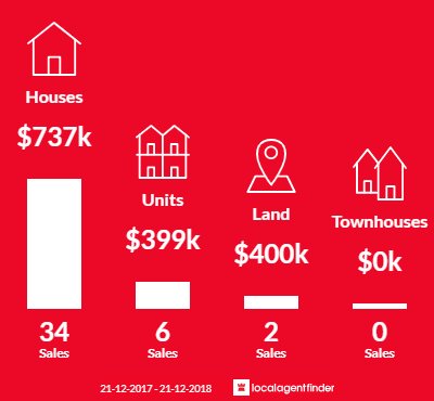 Average sales prices and volume of sales in Lathlain, WA 6100