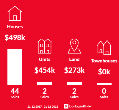 Average sales prices and volume of sales in Lauderdale, TAS 7021