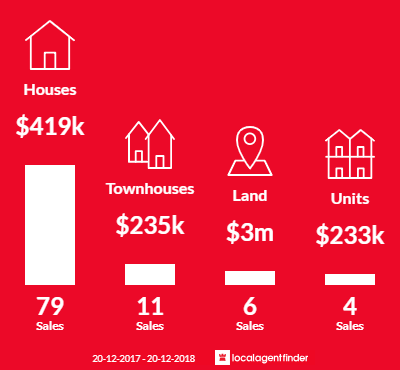 Average sales prices and volume of sales in Lawnton, QLD 4501