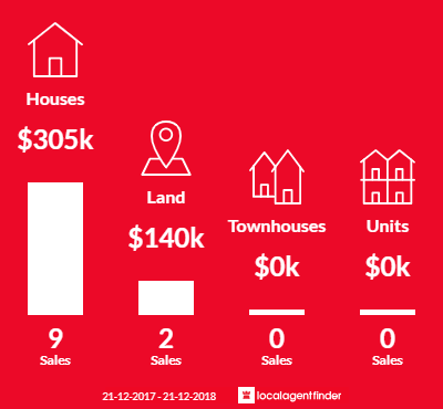 Average sales prices and volume of sales in Learmonth, VIC 3352