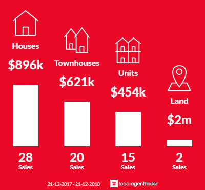 Average sales prices and volume of sales in Leederville, WA 6007