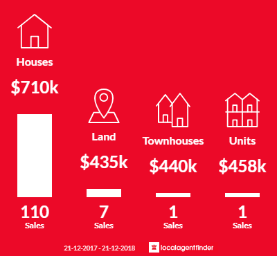 Average sales prices and volume of sales in Leeming, WA 6149