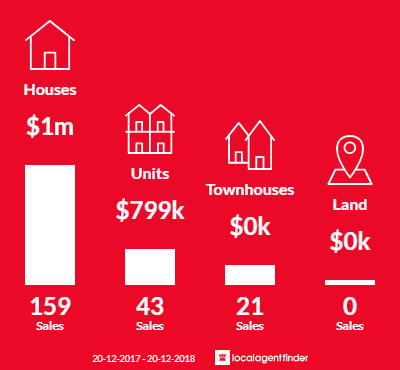 Average sales prices and volume of sales in Leichhardt, NSW 2040