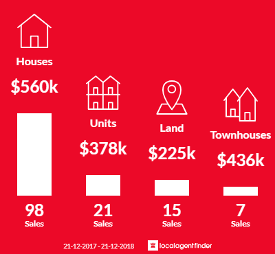 Average sales prices and volume of sales in Lenah Valley, TAS 7008