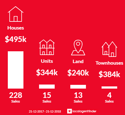 Average sales prices and volume of sales in Leopold, VIC 3224
